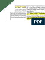 Akbayan v Aquino Digest II