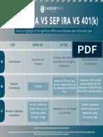 Simple vs SEP vs 401(k)