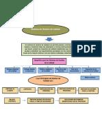 Mapa Conceptual AA1 Fundamentos