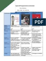 metodologia insegnamento strumentale