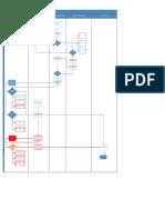 Diagrama de Flujo Area Instalaciones
