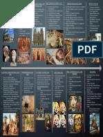 Linea de Tiempo de la Historia del Arte