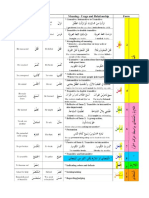 10 measures arabic verbs