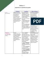 1-Sanction Pénale (Tableau)