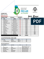 2019 Board of Trade ProAm Results