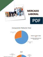 PEA - Población Ecuador