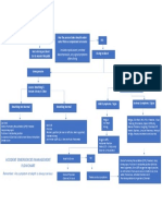 Accident Management Flowchart