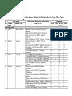 List of viruses covered under NCS-TCP