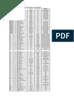 Telephone Directory RPF 010119