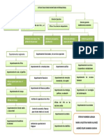 Estructura Fondo Monetario Internacional.