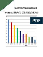 GRAFIK 10 PENYAKIT TERBANYAK YANG DIRAWAT.docx
