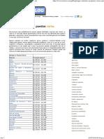 Rangos Salariales en Puestos Varios en Blog Guatemala