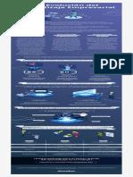 Evolución del Aprendizaje Empresarial 2019 (Docebo)