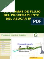 37 Diagramas de Flujos Elab Azucar