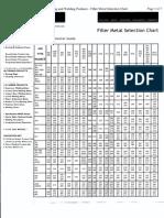 Filler metal selection