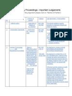 Disciplinary Proceedings- Important Judgements.pdf
