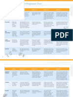 CT Vocabulary and Progression Chart