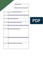 U.P MBBS State List of Collage