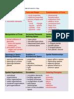 Design Principles Matrix