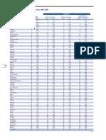 Tabla de Indice de Competitividad 2007