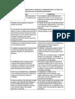 Semejanzas y Diferencias Entre La Teoría de La Administración y La Puesta en Marcha en La Ie Los Molinos