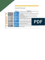 7 Procurement Process