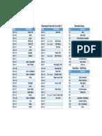 Excel Shorcut Keys