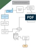 Flujograma gestion de las operaciones