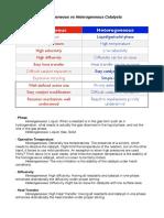 Homogeneous_Heterogeoenous_catalysis_Mesoporous.pdf