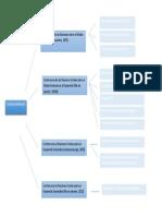 API 3 Ambiental