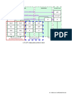 LTE-EPC Data Plane Protocol Stack