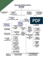 organigrama del ministerio de defensa
