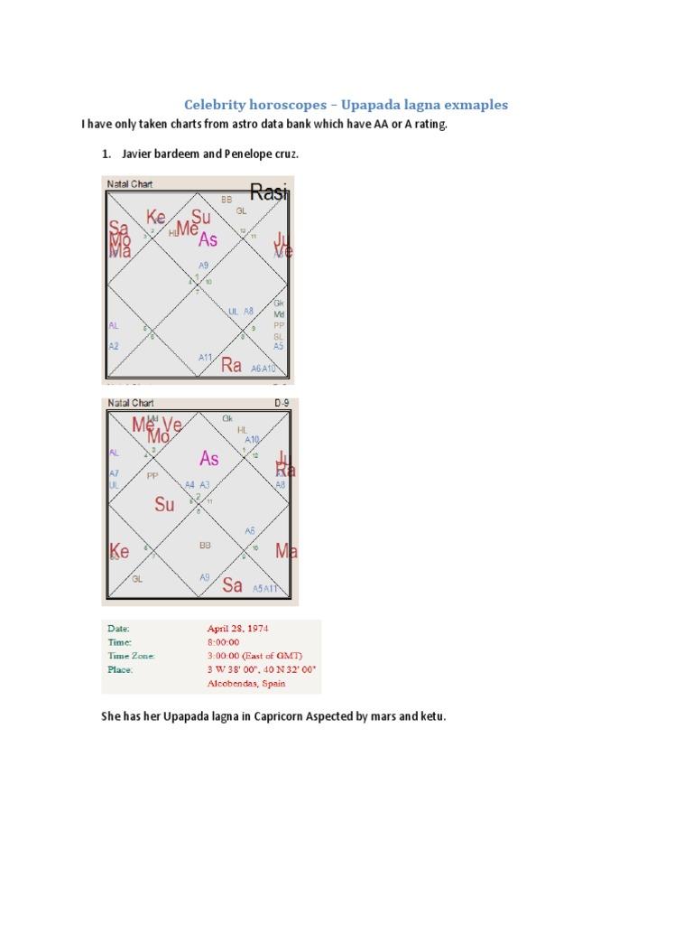 Celebrity Horoscopes Upapada Lagna