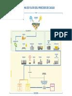 cacao_flujo-del-proceso-sucden.pdf