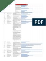 Ejemplos de Buenas Prácticas de Autoridad Presupuestaria Central (APC) en LAC y La OCDE