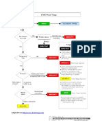 Start Adult Triage Algorithm.pdf
