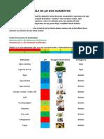 Tabela-pH-alimentos (1)