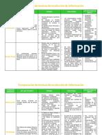 2 - Comparacion de Tecnicas de Recoleccion de Informacion