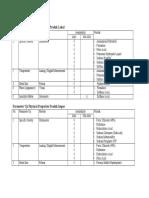 Daftar Parameter Uji