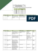 Scopus Indexed Publications
