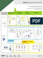 Delmatic Lighting Management Schematic