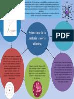 Estructura de La Materia y Teoría Atómica.