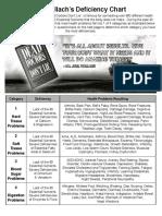 defiencychart.pdf