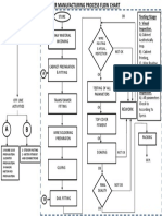 Stablizer Manufacturing Process Flow Chart
