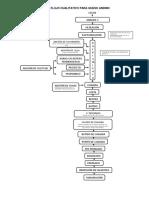 Diagrama de Flujo Cualitativo Para Queso Andino