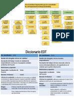 EDT Fortalecimiento de Iniciativas Empresariales Para Las Comunidades Rurales, Del Departamento de Boyacá (Colombia).