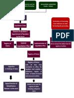 Liquidation- Concept Map