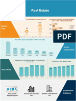 Real Estate Infographic May 2019