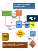 Flow Chart for Marketing