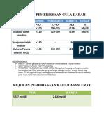 Tabel Rujukan Pemeriksaan Gula Darah